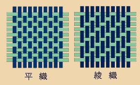 ウール生地の織り方の種類 平織と綾織
