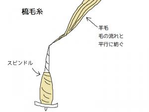 梳毛糸とは