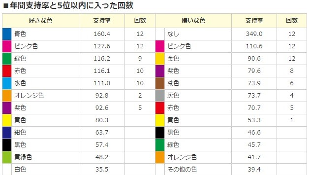 好まれる色と嫌われる色の色彩データ2014 (2)