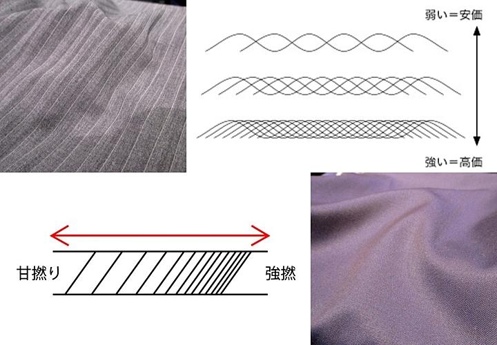 強撚糸(きょうねんし)と呼ばれる通常より強度の高い糸を用いる