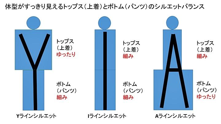 テーラードジャケットのシルエット ①Yライン②Iライン③Aラインの3種類