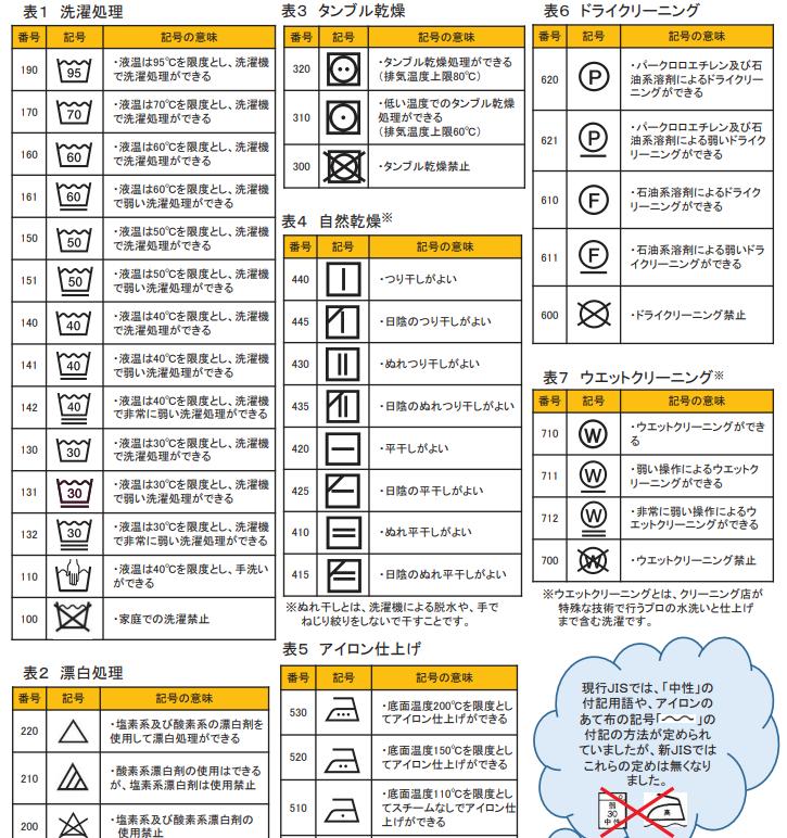 洗濯表示の図柄