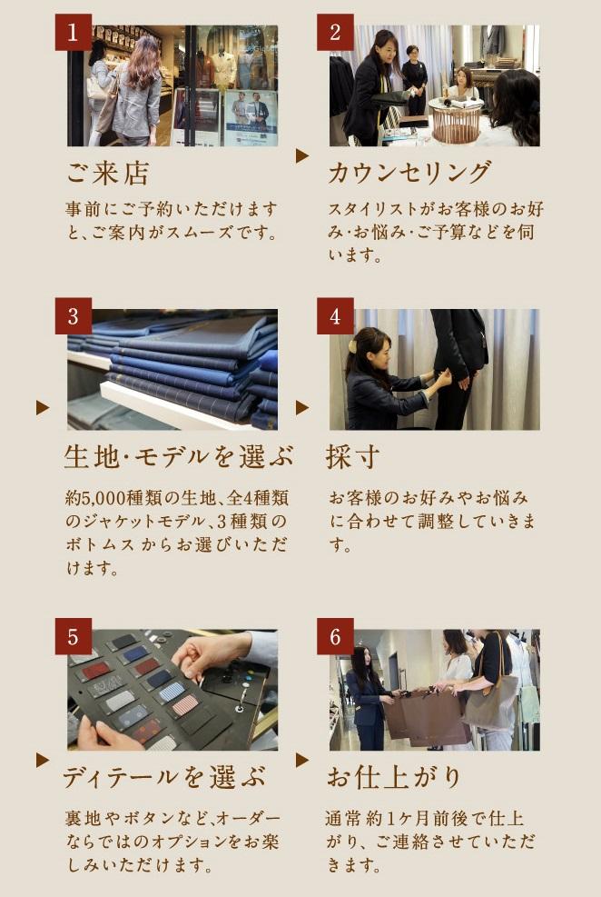 スーツオーダーの方法